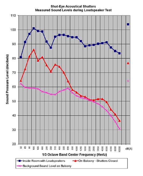 loudspeaker-graph